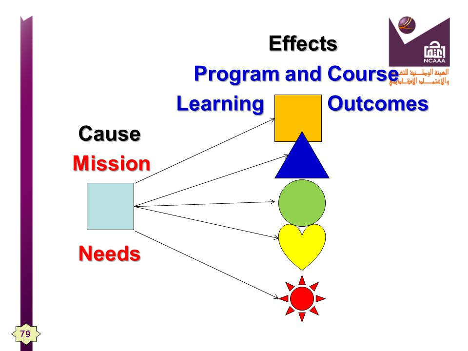 Effects Program and Course Learning Outcomes Cause Mission Needs