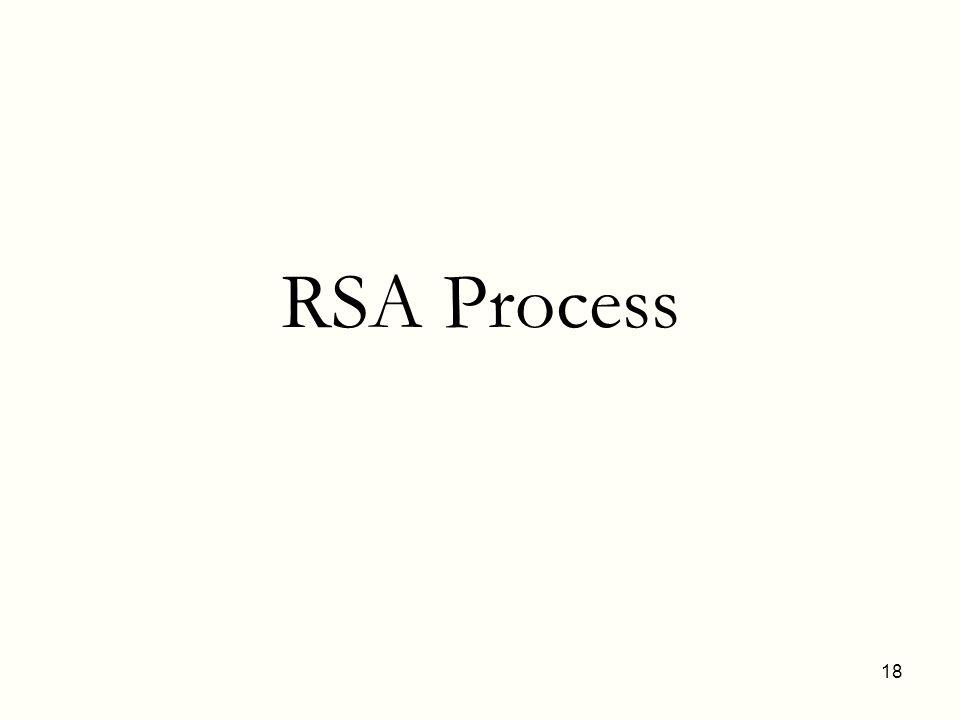 RSA Process