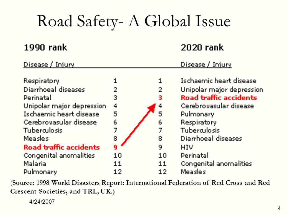 Road Safety- A Global Issue