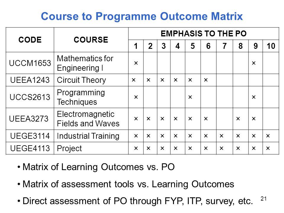 Course to Programme Outcome Matrix