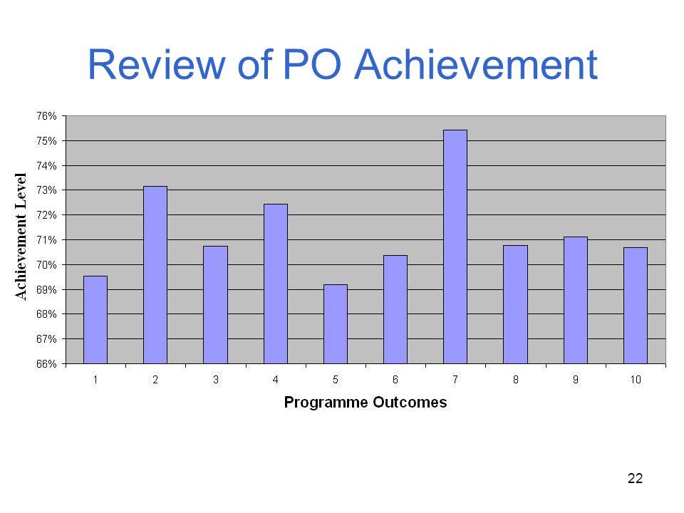 Review of PO Achievement