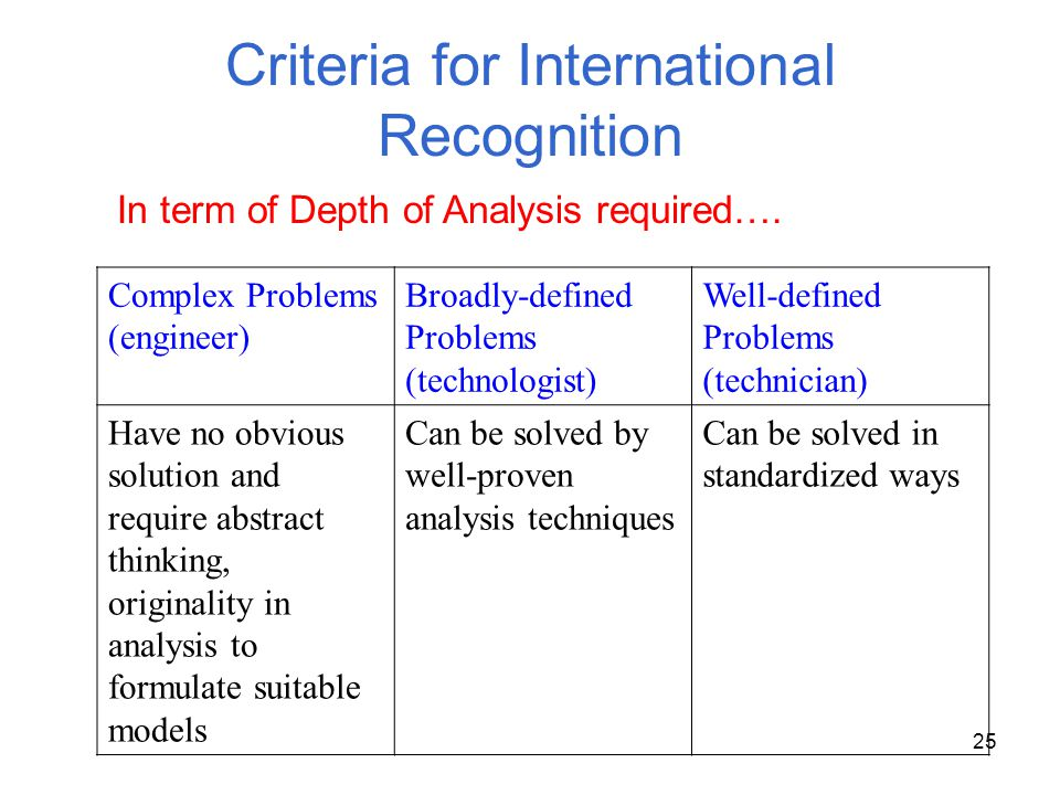 Criteria for International Recognition
