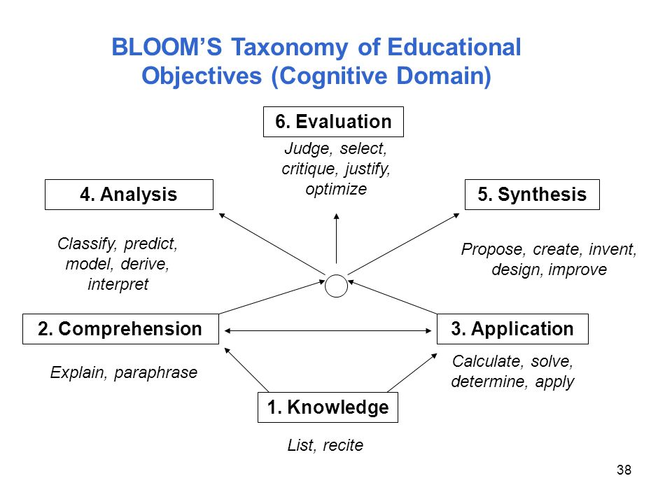 BLOOM'S Taxonomy of Educational Objectives (Cognitive Domain)