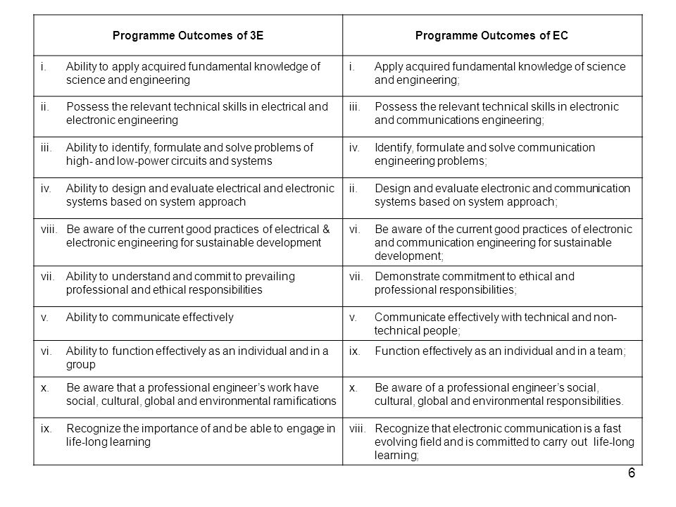 Programme Outcomes of 3E Programme Outcomes of EC