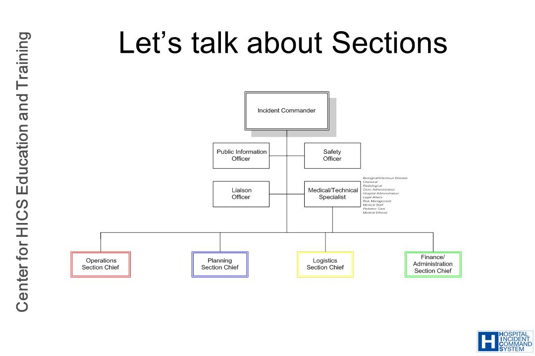 Let's talk about Sections