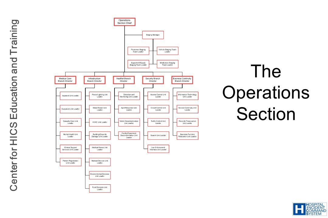 The Operations Section