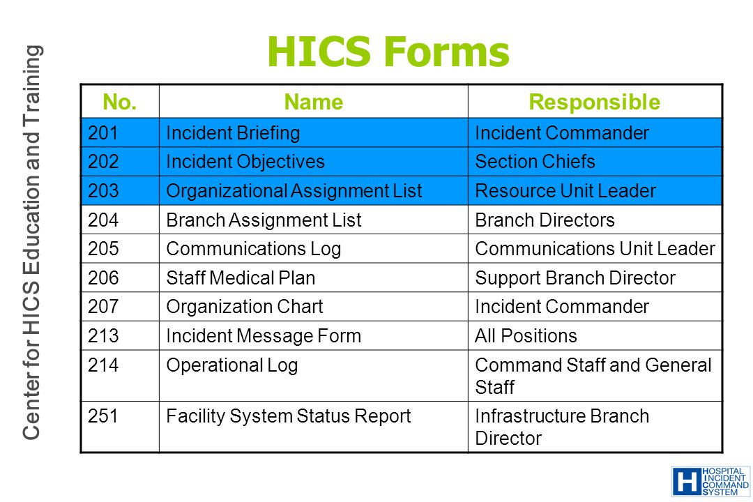 HICS Forms No. Name Responsible 201 Incident Briefing