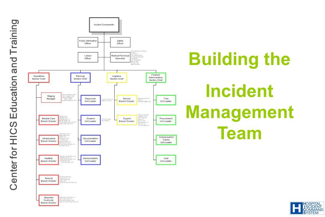 Incident Management Team