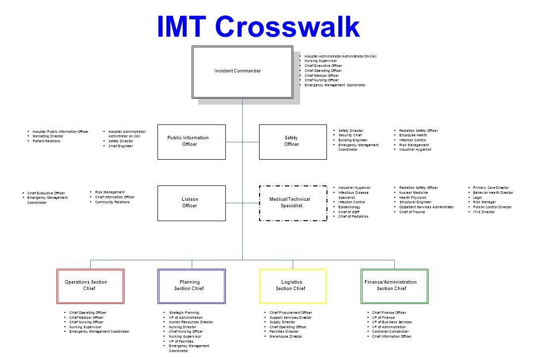 IMT Crosswalk Incident Commander Planning Section Chief Logistics