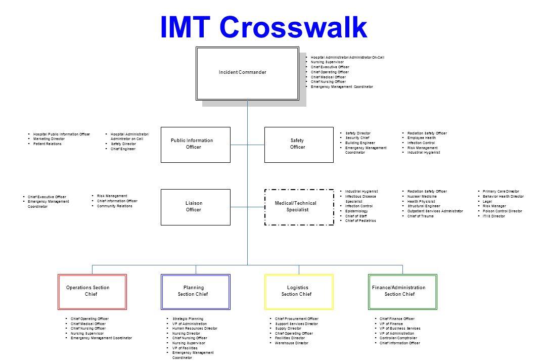 IMT Crosswalk Incident Commander Planning Section Chief Logistics