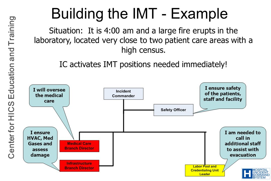 Building the IMT - Example