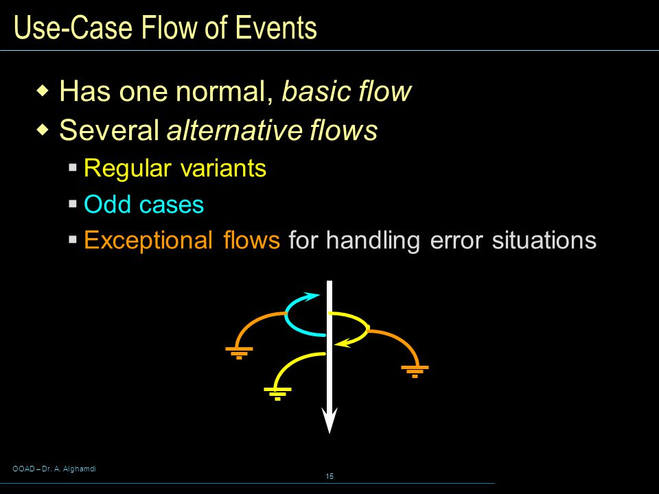 Use-Case Flow of Events