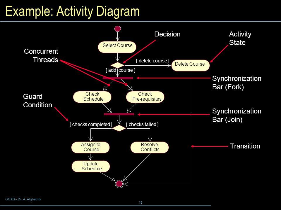 Example: Activity Diagram