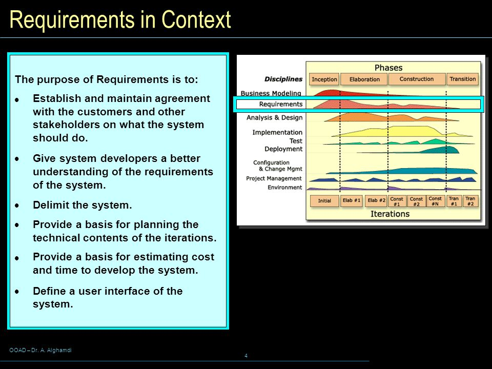 Requirements in Context