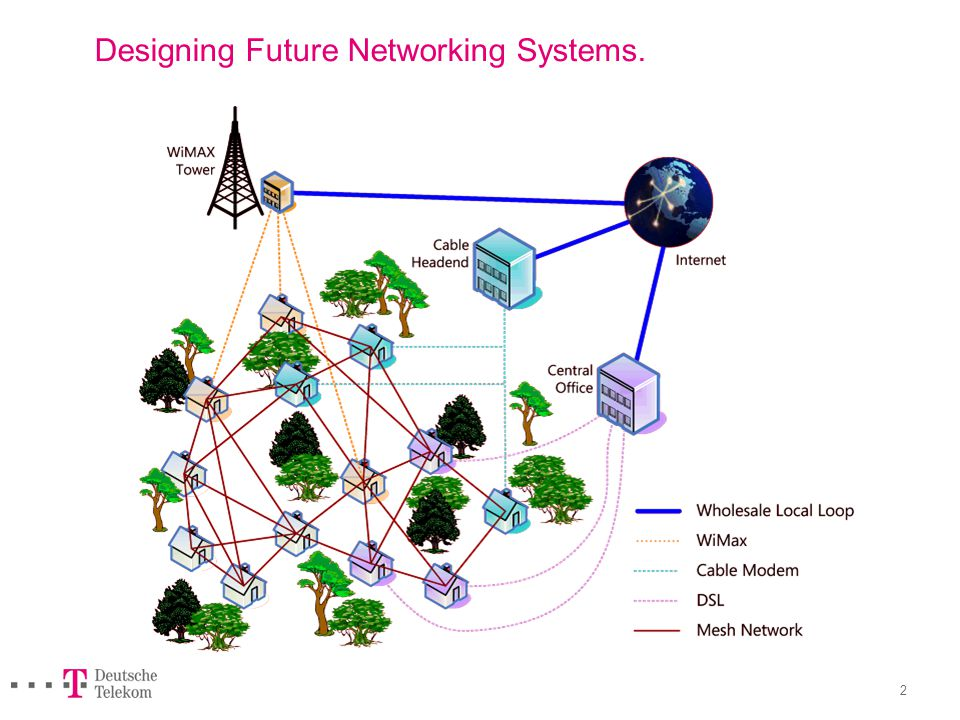 Designing Future Networking Systems
