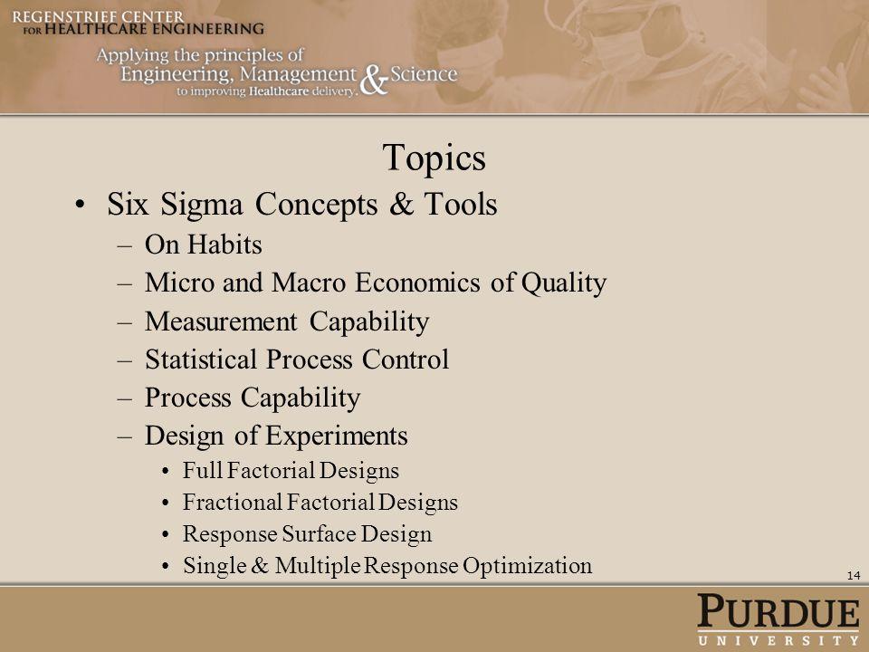 Topics Six Sigma Concepts & Tools On Habits