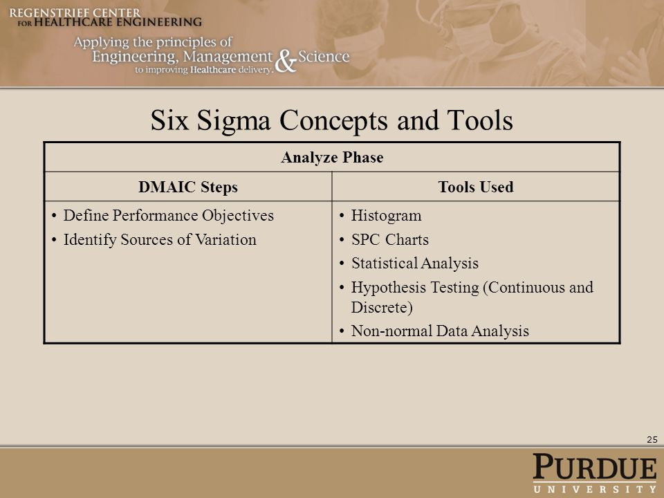 Six Sigma Concepts and Tools