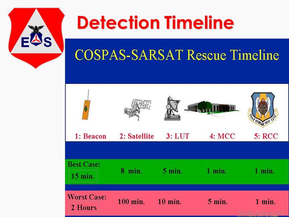 Detection Timeline