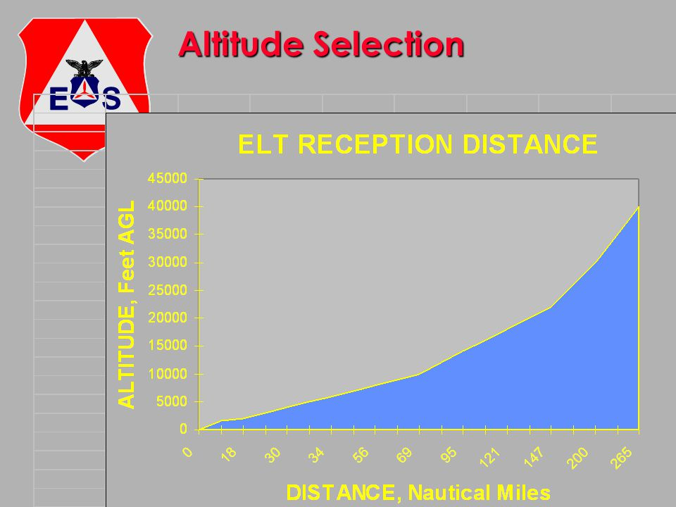 Altitude Selection ©2000 Scott E. Lanis