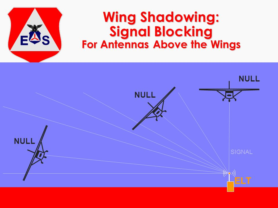 Wing Shadowing: Signal Blocking For Antennas Above the Wings