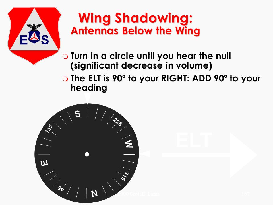 Wing Shadowing: Antennas Below the Wing