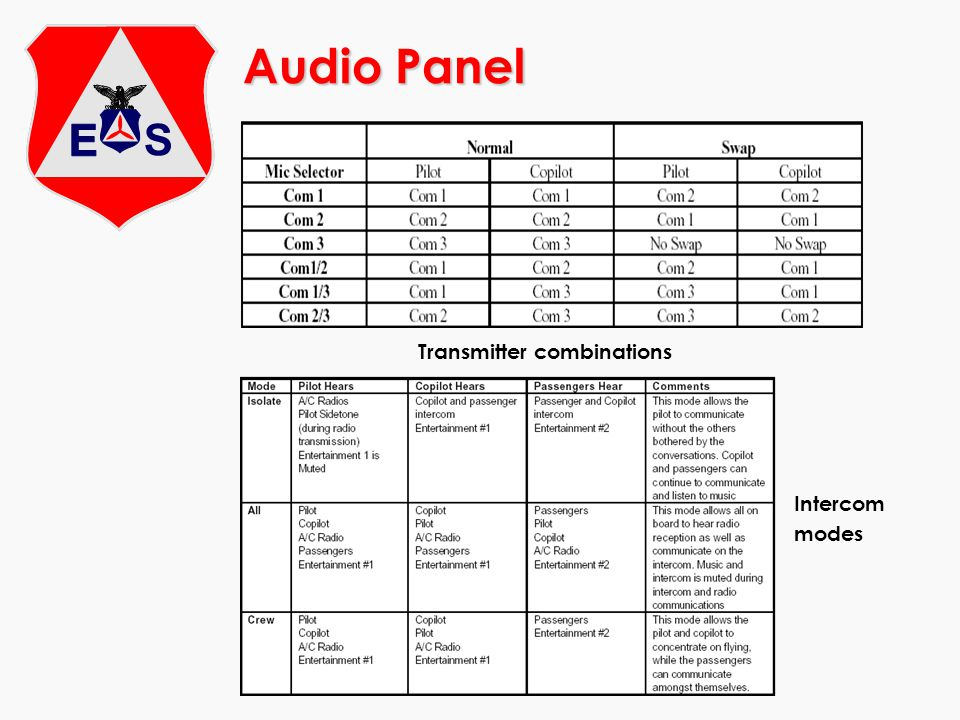 Audio Panel Transmitter combinations Intercom modes