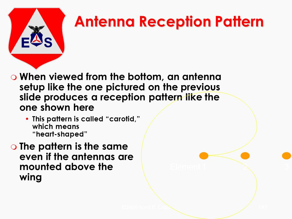 Antenna Reception Pattern