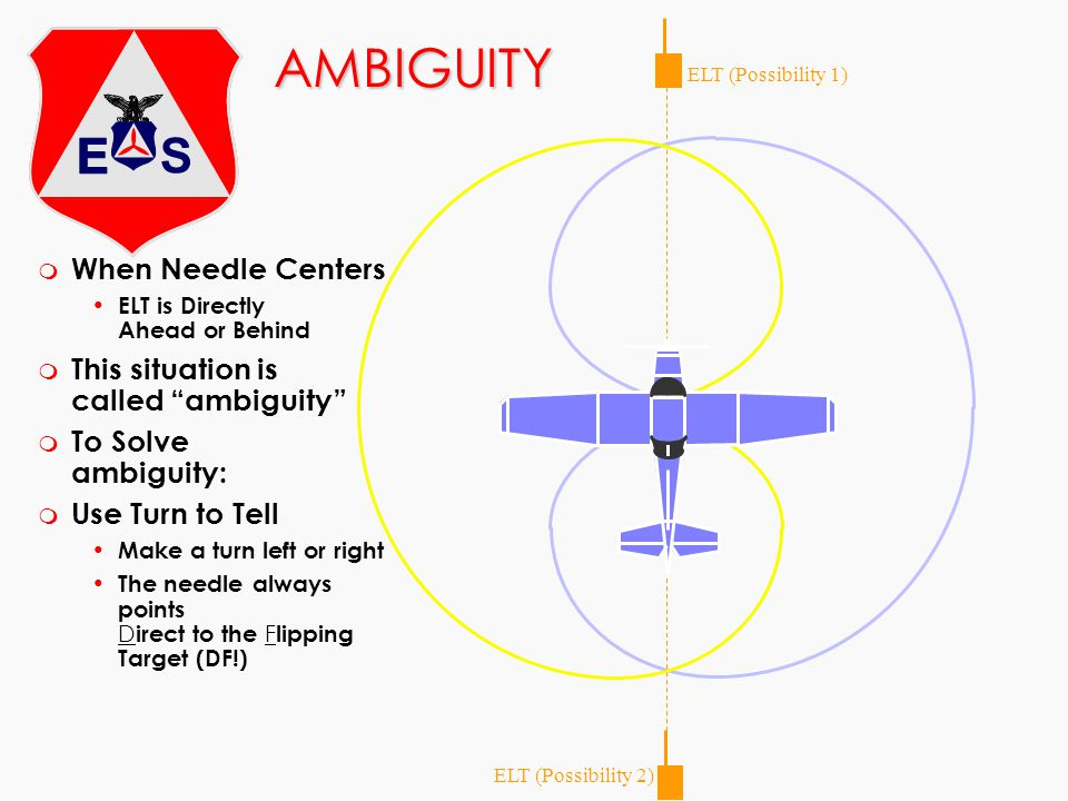 AMBIGUITY When Needle Centers This situation is called ambiguity