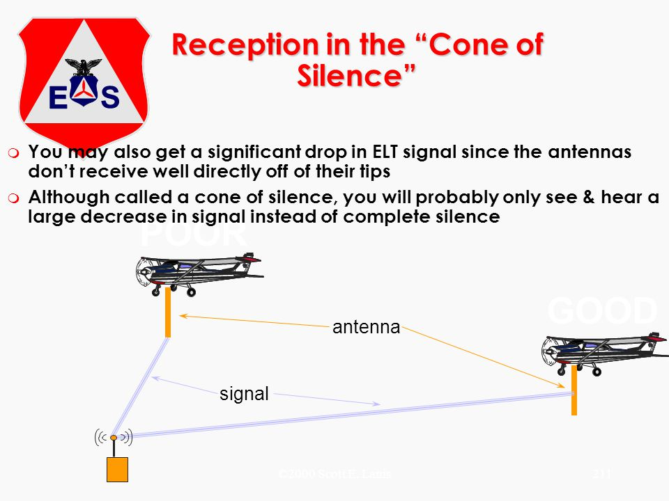 Reception in the Cone of Silence