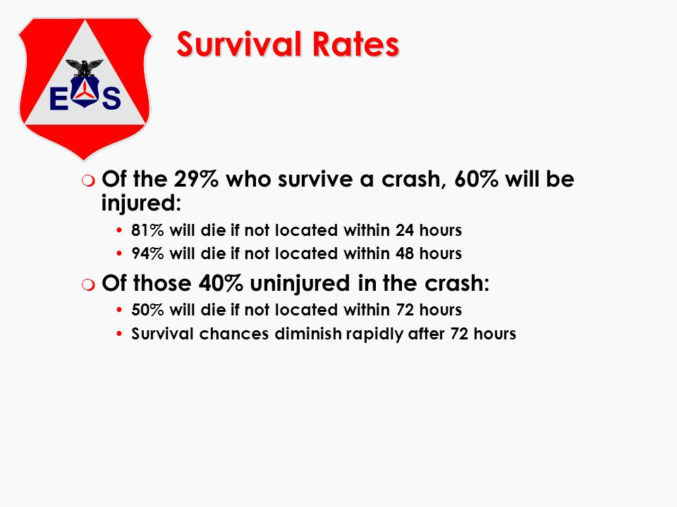 Survival Rates Of the 29% who survive a crash, 60% will be injured: