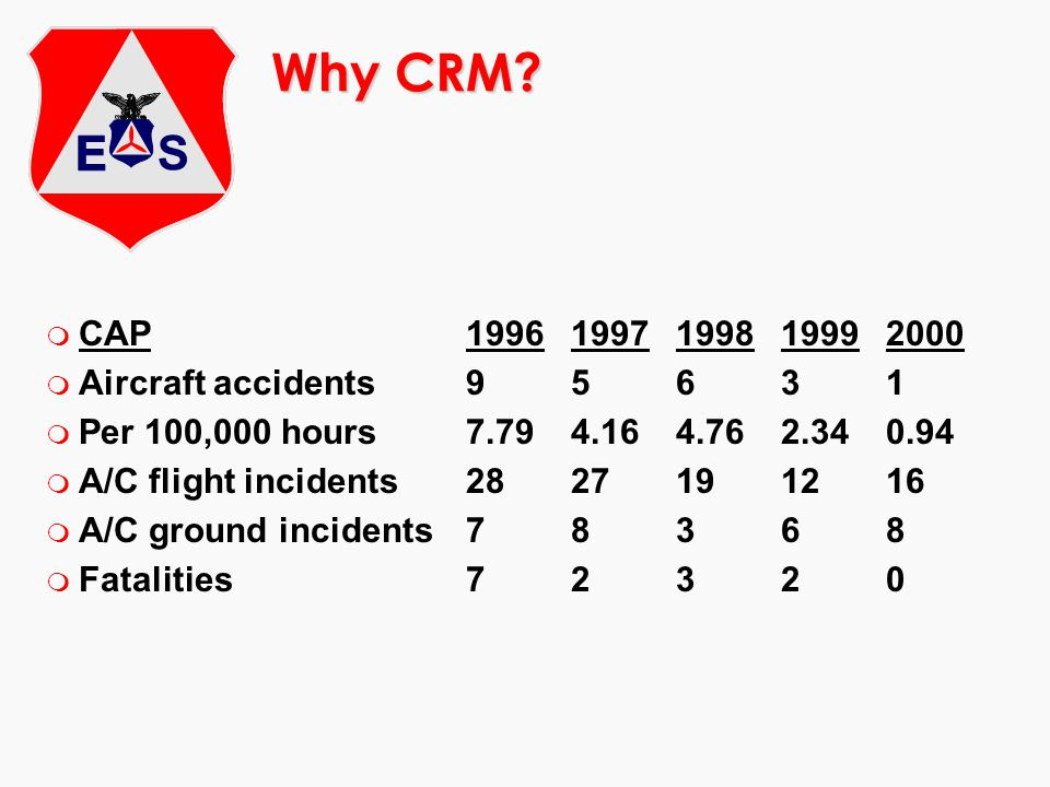 Why CRM CAP 1996 1997 1998 1999 2000 Aircraft accidents 9 5 6 3 1