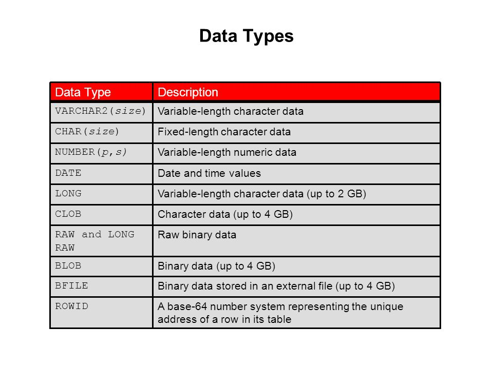 Oracle Database 11g: SQL Fundamentals I 10 - 11