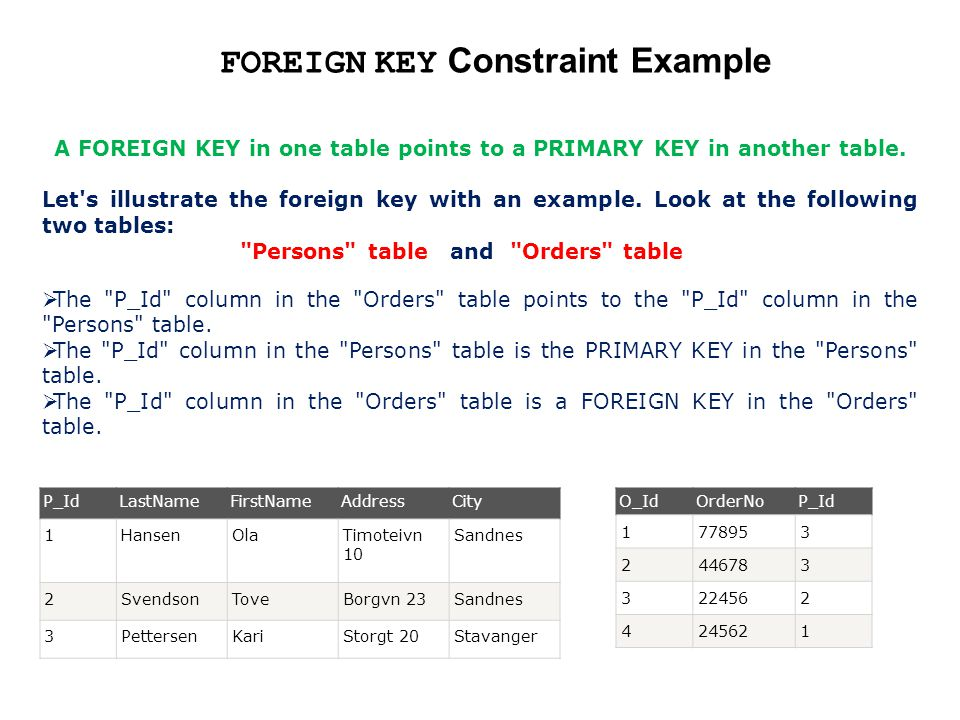 FOREIGN KEY Constraint Example