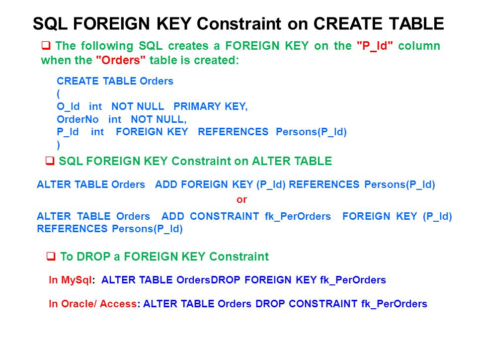 SQL FOREIGN KEY Constraint on CREATE TABLE
