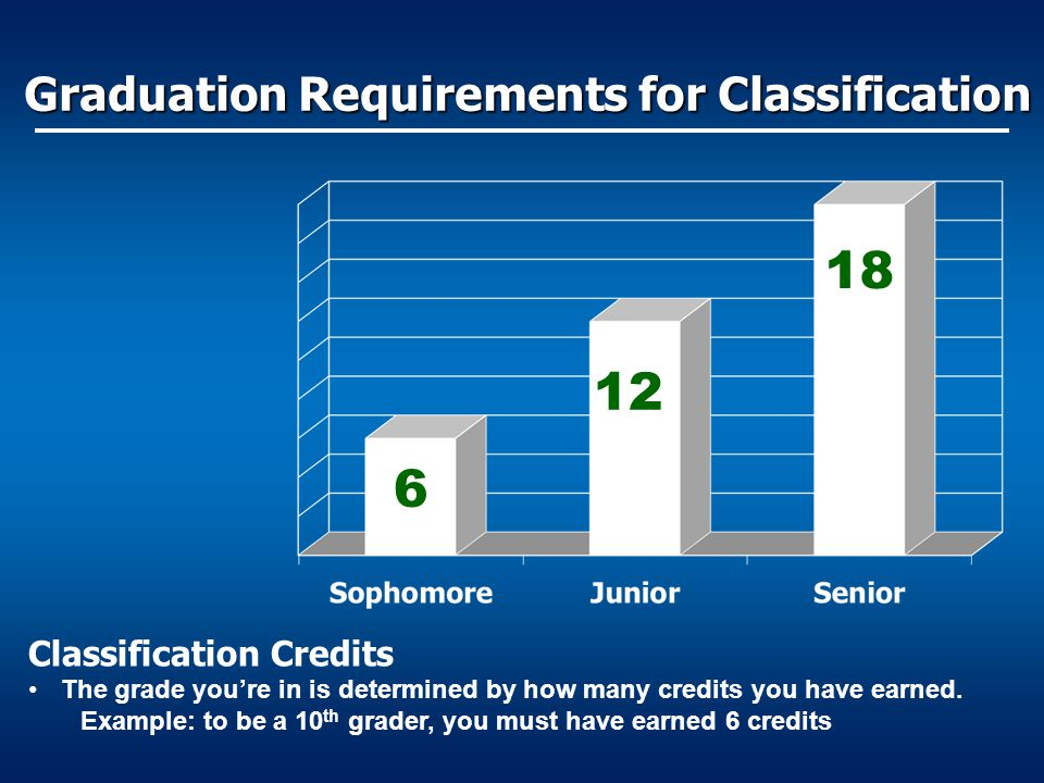 Graduation Requirements for Classification
