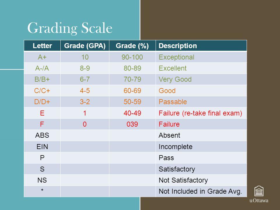 Grading Scale Letter Grade (GPA) Grade (%) Description A+ 10 90-100