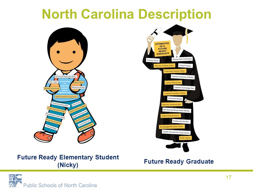 North Carolina Description