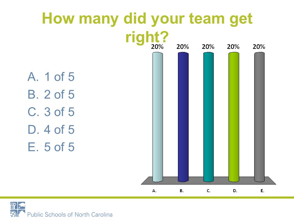 How many did your team get right