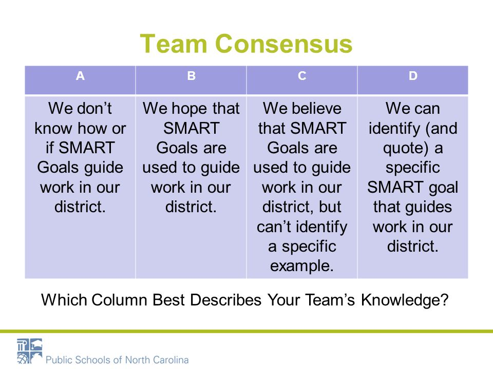 Team Consensus A. B. C. D. We don't know how or if SMART Goals guide work in our district.