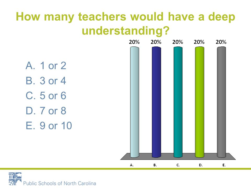 How many teachers would have a deep understanding
