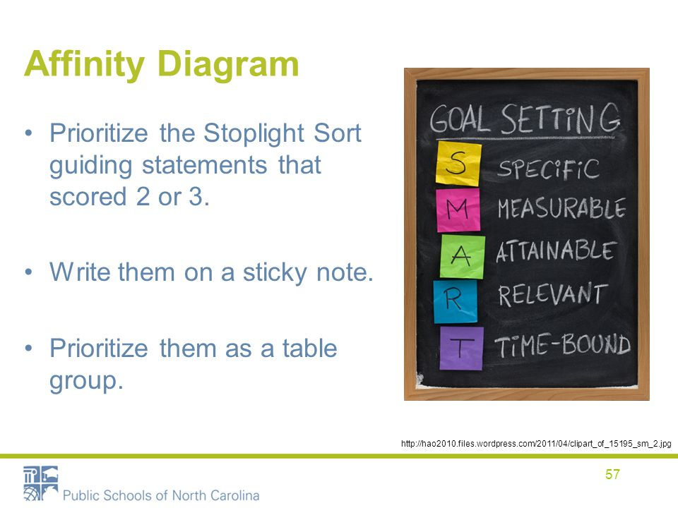 Affinity Diagram Prioritize the Stoplight Sort guiding statements that scored 2 or 3. Write them on a sticky note.