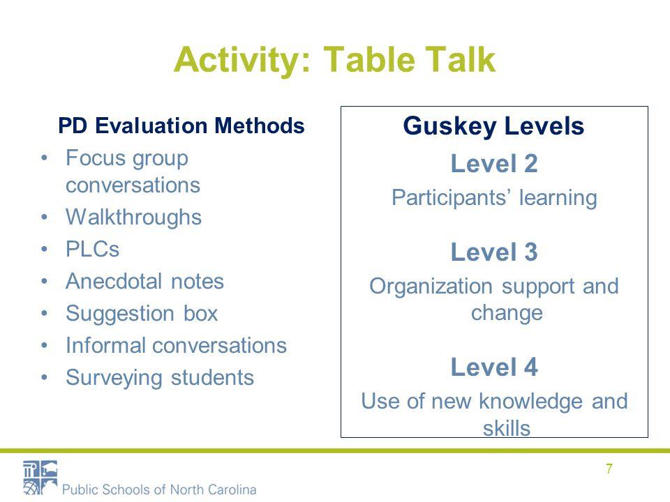 Activity: Table Talk Guskey Levels Level 2 Level 3 Level 4