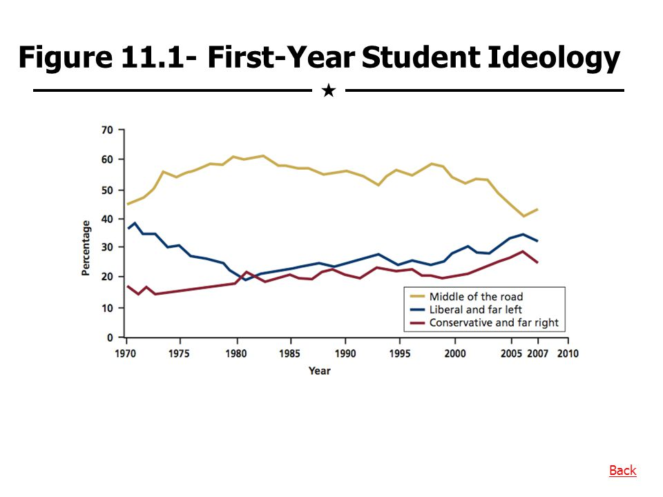 Figure 11.1- First-Year Student Ideology