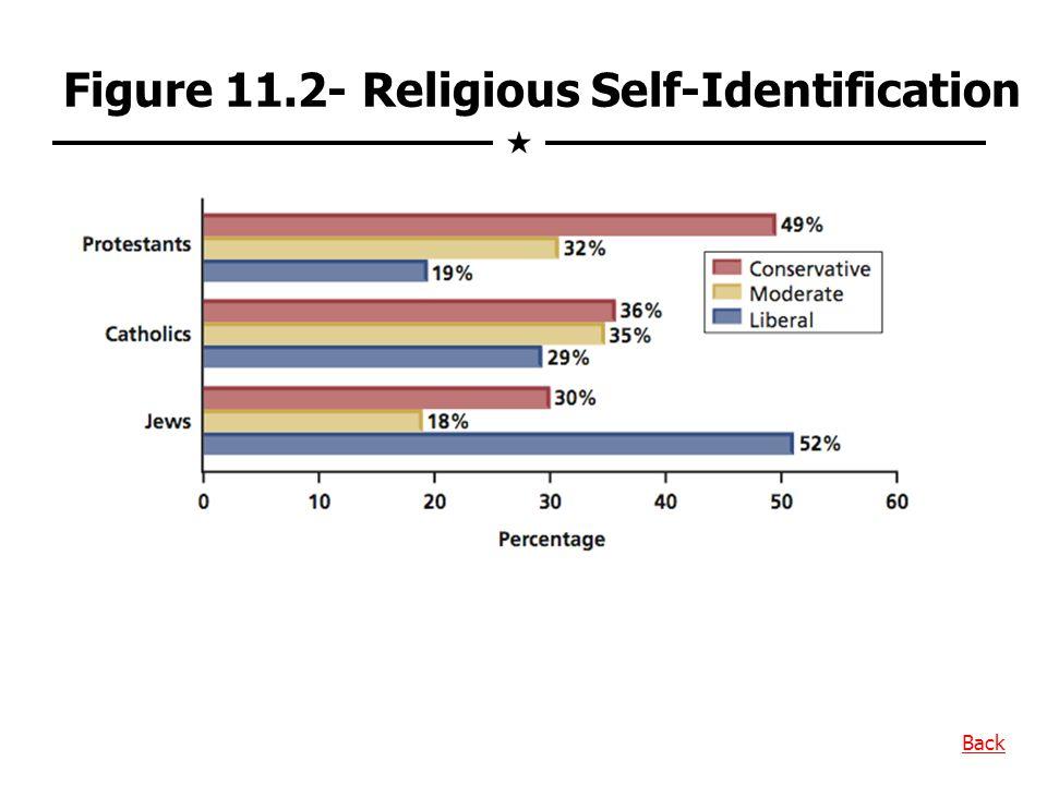 Figure 11.2- Religious Self-Identification