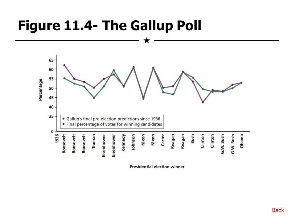 Figure 11.4- The Gallup Poll