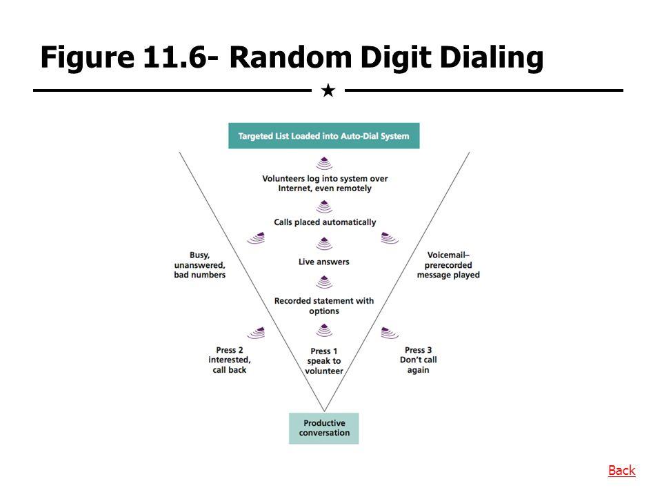 Figure 11.6- Random Digit Dialing