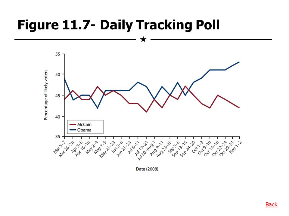 Figure 11.7- Daily Tracking Poll