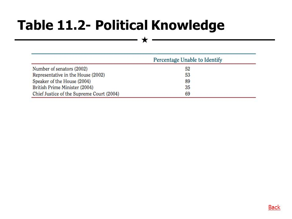 Table 11.2- Political Knowledge