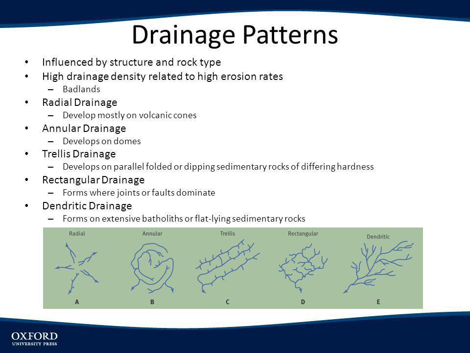 Drainage Patterns Influenced by structure and rock type