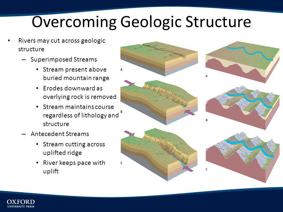 Overcoming Geologic Structure